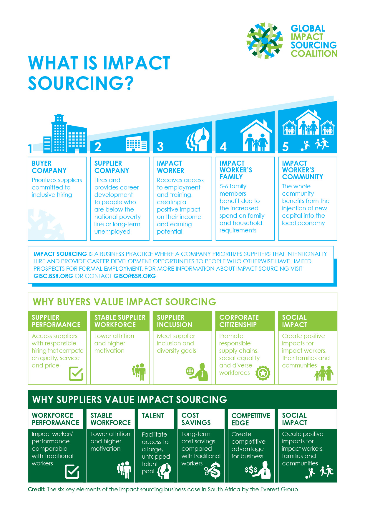 What is Impact Sourcing? graphic