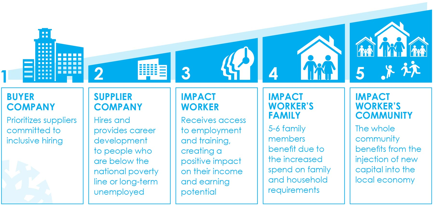 Impact Sourcing Infographic, part 1