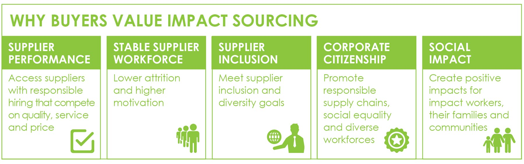 Impact Sourcing Infographic, part 2