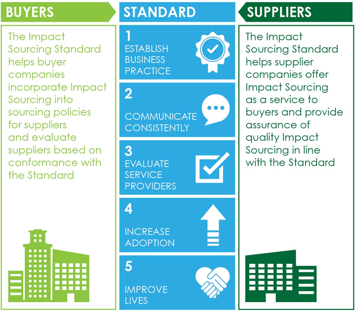 Impact Sourcing Standard