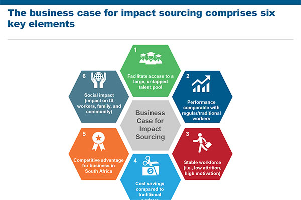 Business Case for Impact Sourcing in South Africa