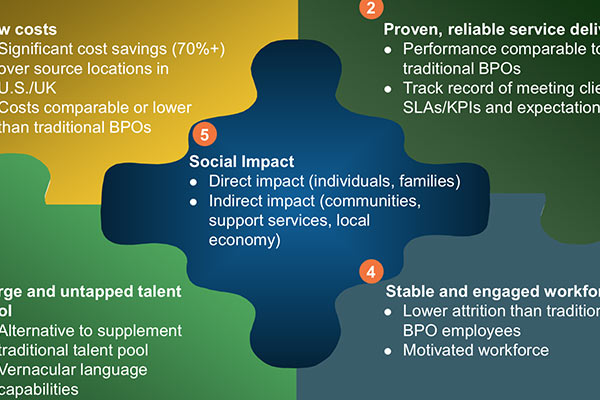 The Case for Impact Sourcing
